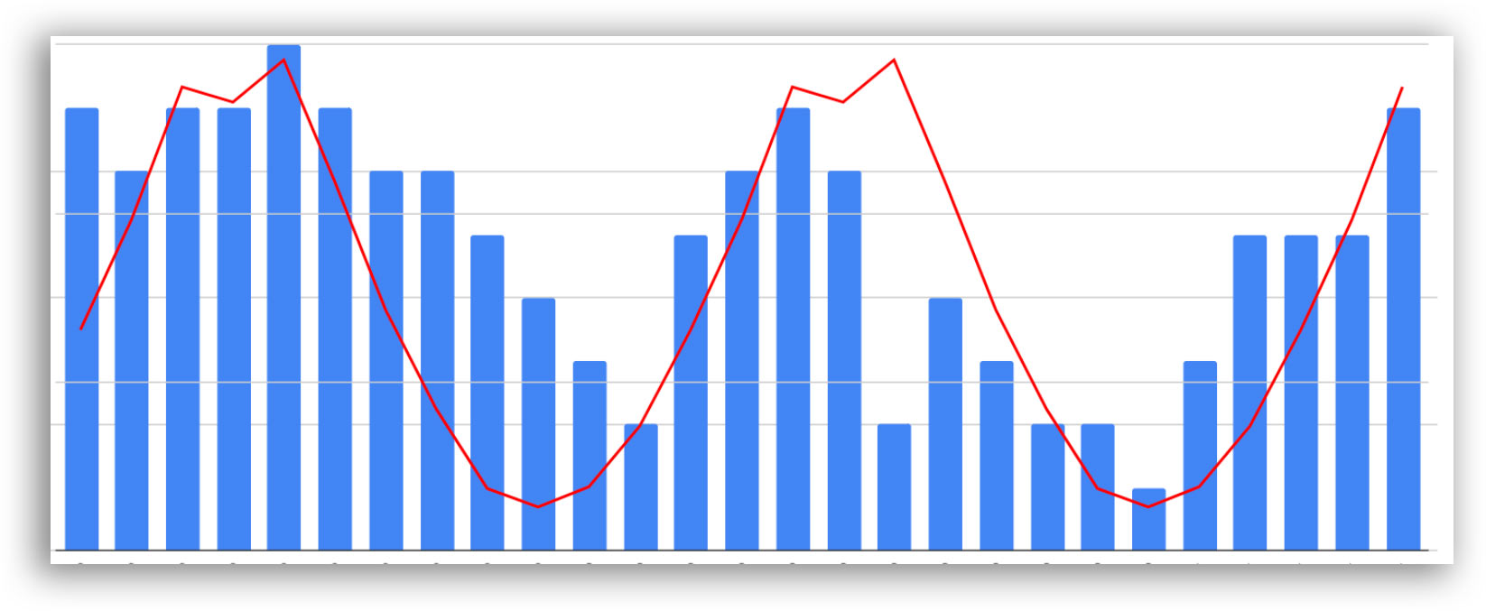 Sunshine hours (red line) and our Officevibe Pulse Survey results (blue bars) with correlation.