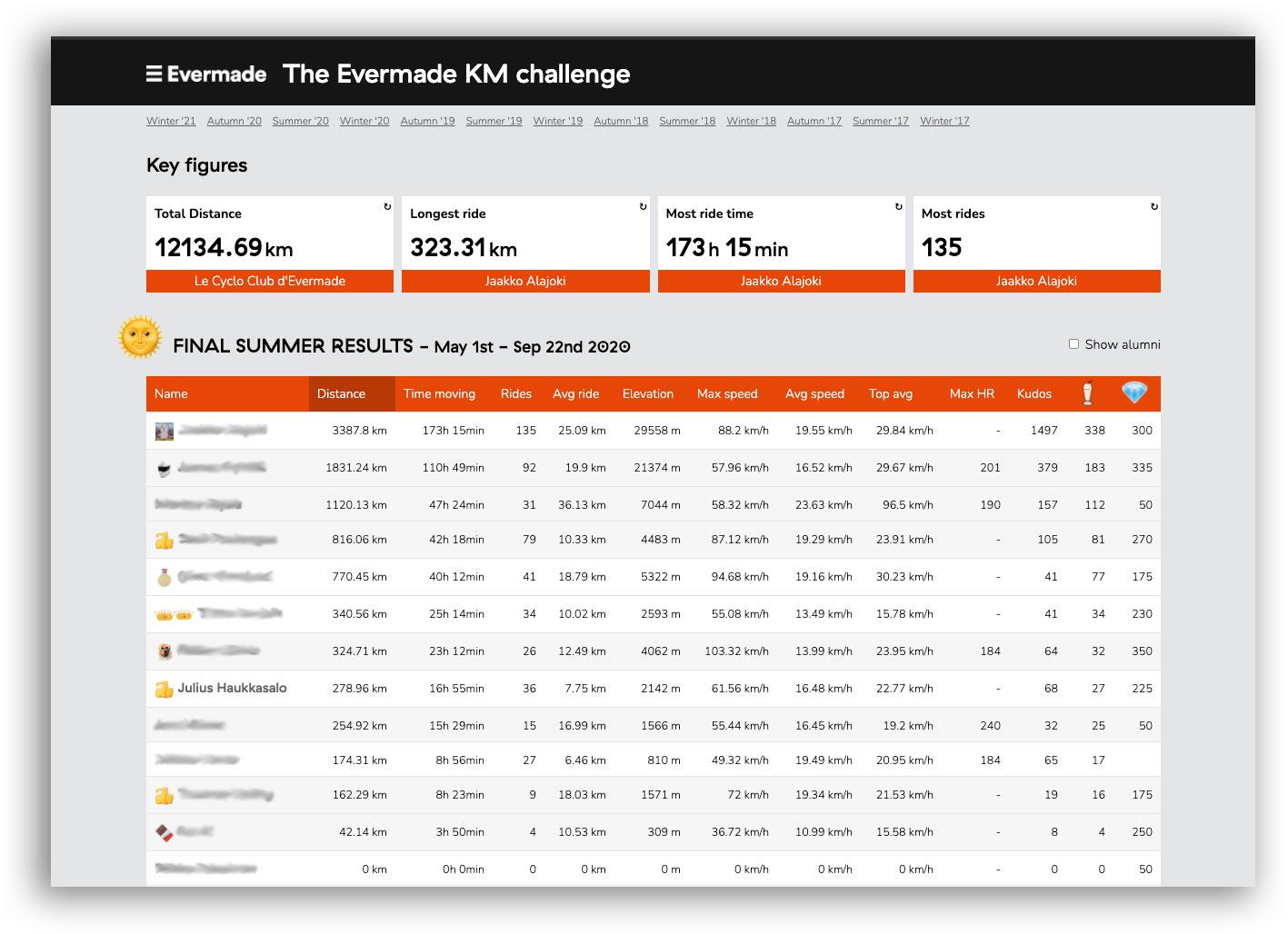 Le Cyclo Club d'Evermade Kilometer Race Standings